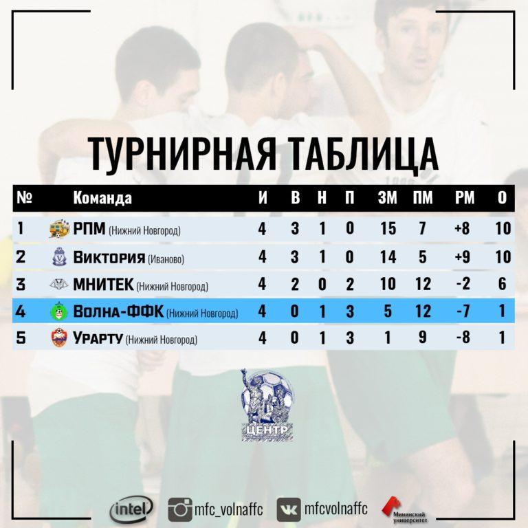 II Кубок межрегиона «Центр» 2019