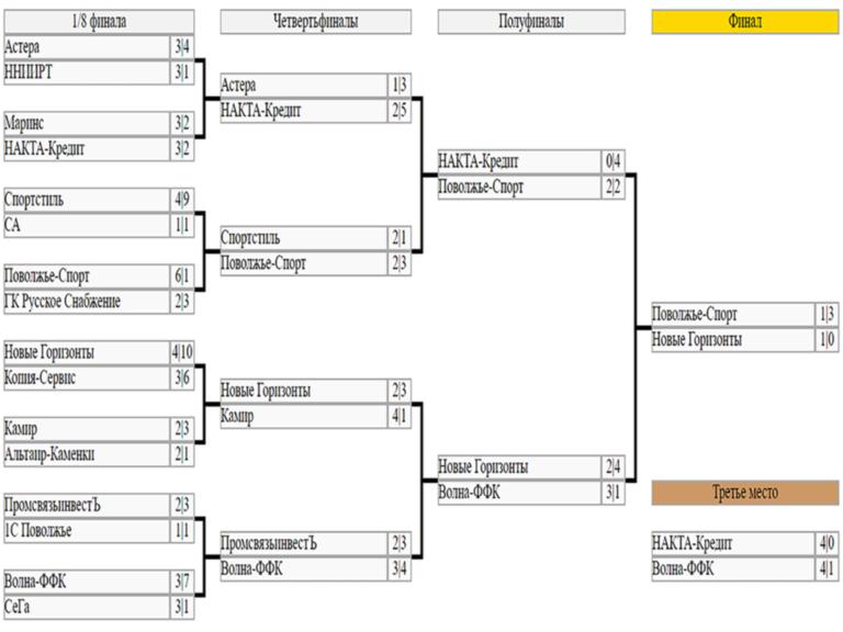 Сетка плей-офф чемпионата Первой Лиги